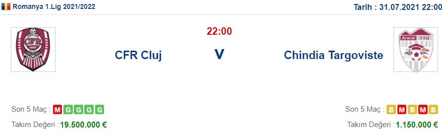 Cluj Chindia Targoviste İddaa ve Maç Tahmini 31 Temmuz 2021